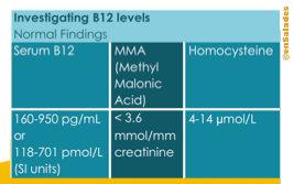 Investigations B12